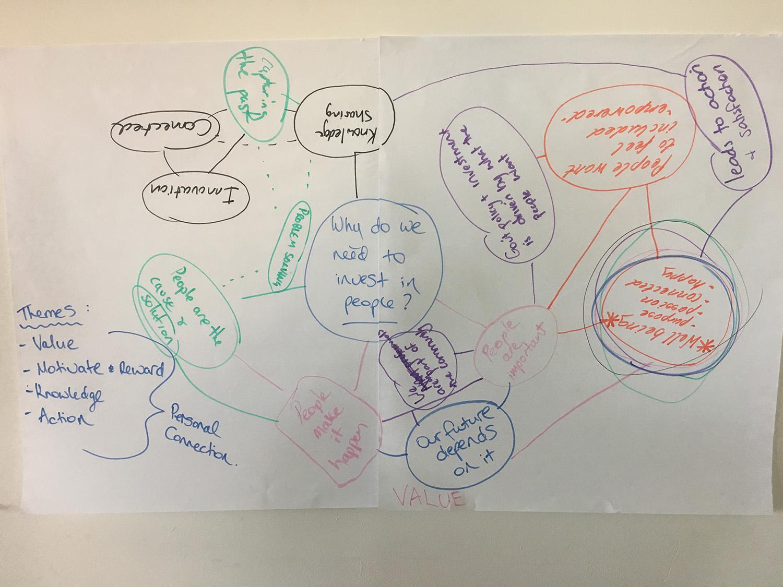 conversation map 1